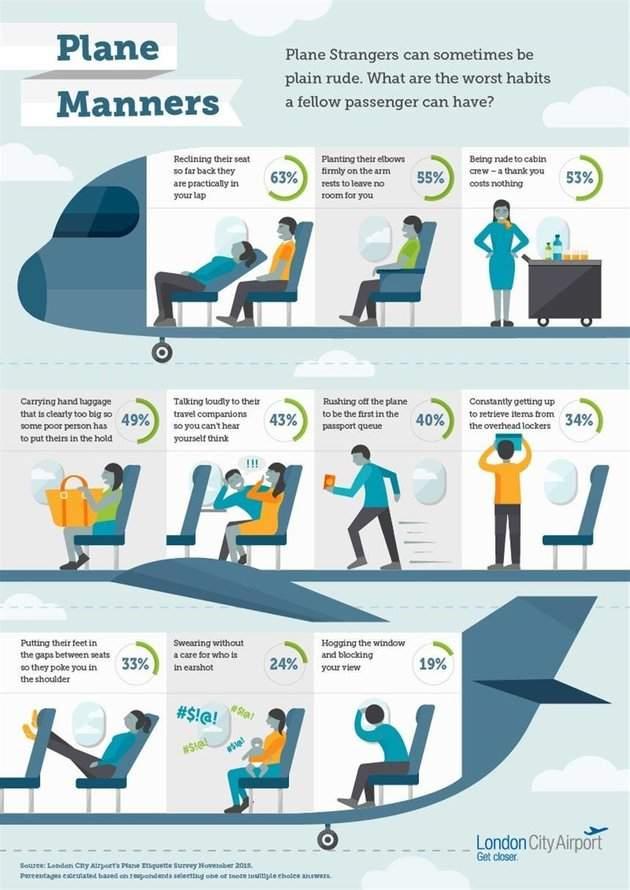 Problemas no Avião